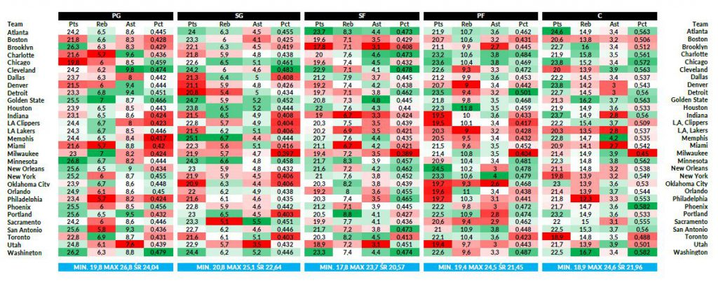 Obstawianie NBA - statystyki